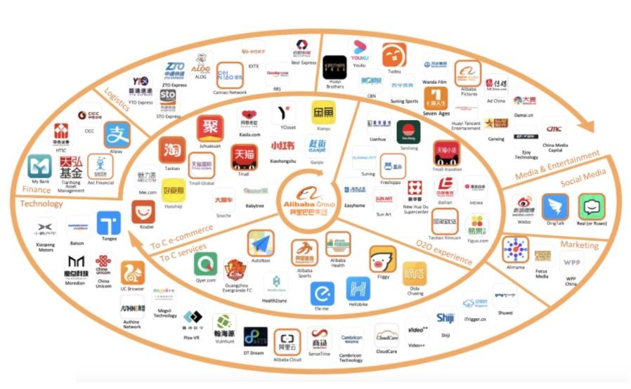 ecossistema Grupo Alibaba