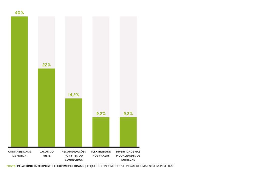 confiabilidade de marca e custo de frete