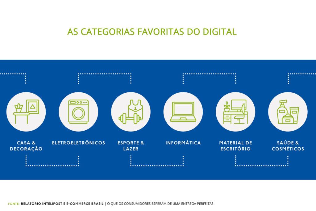 categorias de produtos favoritas do digital