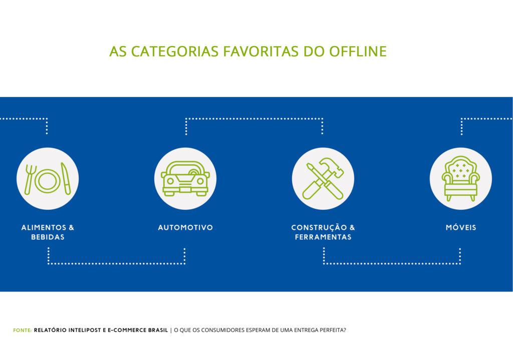 categorias de produtos favoritas do offline