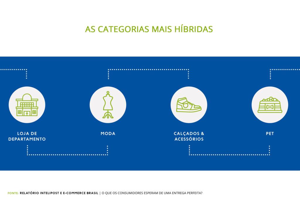categorias de produtos mais híbridas